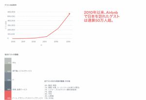 Airbnbデータ