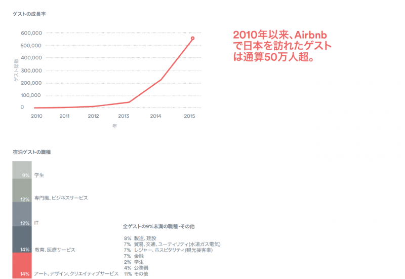 Airbnbのデータ(http://blog.airbnb.com/airbnb-economic-impact-in-japan-ja/)より引用
