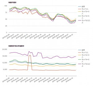 稼働率データ