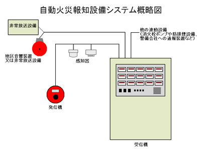 400px-fire_alarm_system_diagram